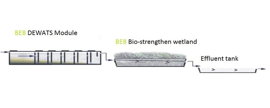 Schematic Low-Energy Consumption Wastewater Treatment